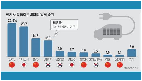 深度剖析韩国三大电池巨头在全球市场的地位