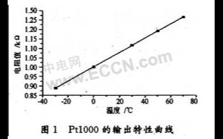 電阻溫度傳感器Pt1000的特性曲線分析及應用