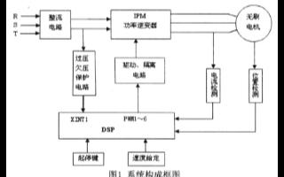 采用DSP、双极性PWM技术和智能功率模块IPM...