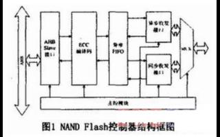 满足ONFI2.1标准要求的NANDFlash控...
