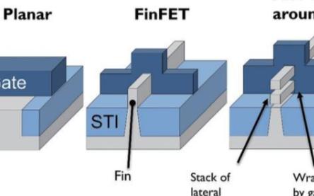 芯片7納米制程指的是晶體管間距還是晶體管大小7納...