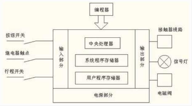 PLC現場硬件的調試步驟