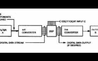 DSP濾波器的性能特點及在數字測量儀器的應用實例分析