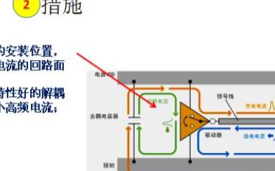 数字电路中应用高频去耦电容抑制电磁干扰的方法