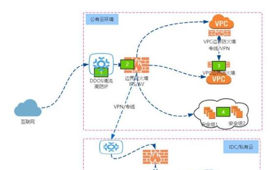 混合云環境下的網絡層安全挑戰