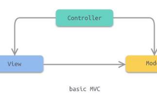 iOS开发几个架构的对比