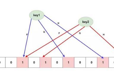 浅析Redis的5种基本数据类型