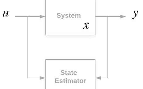详细了解卡尔曼滤波器的工作原理