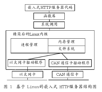 基于以太网和现场总线控制系统实现嵌入式HTTP服...