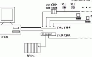 采用SLRC400芯片實現閱讀器識別射頻卡的設計