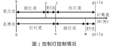 基于EDA技術和VHDL語言編程實現智能交通控制...