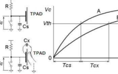 电容触摸按键的工作原理以及应用分析
