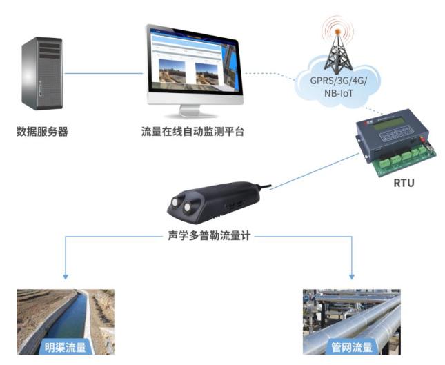 城市污水管网流量怎样利用传感器技术来检测