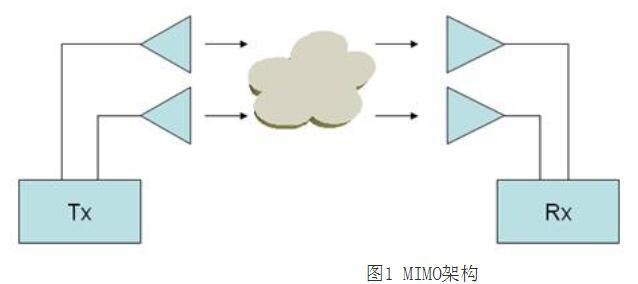 802.11n的关键技术_802.11n怎么使用
