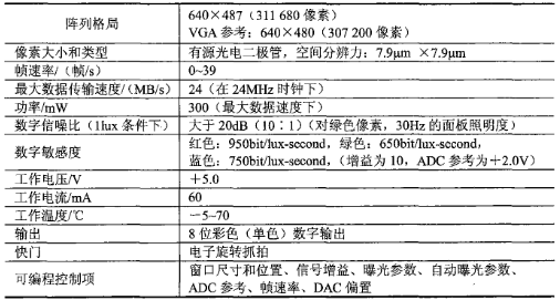 PB-0300系列CMOS型数字图像传感器的性能...
