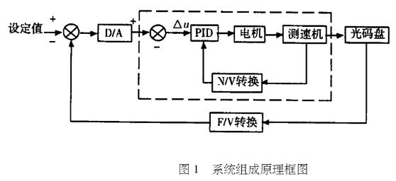 用光电编码器和单片机实现高精度恒速泵系统的设计