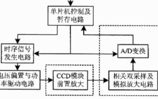 基于KAF-0401LE芯片和单片机实现CDD相...