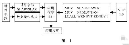 基于I2C总线应用呼唤平台模式实现VIIC1.0软件包的设计
