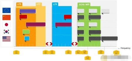 Resonant利用ISN設計平臺解決5G和Wi-Fi之間的干擾問題