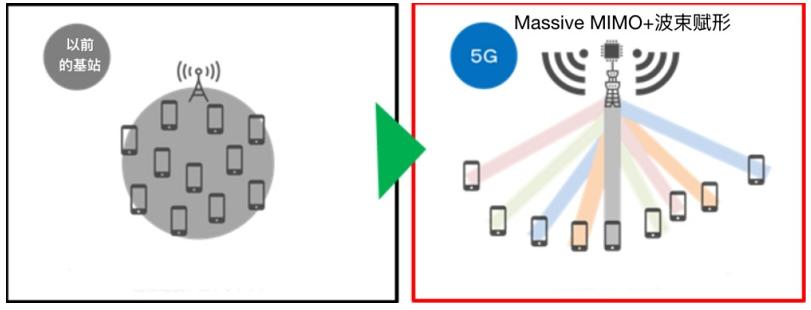 德國運營商在5G基站的耗電問題上是怎樣看待的