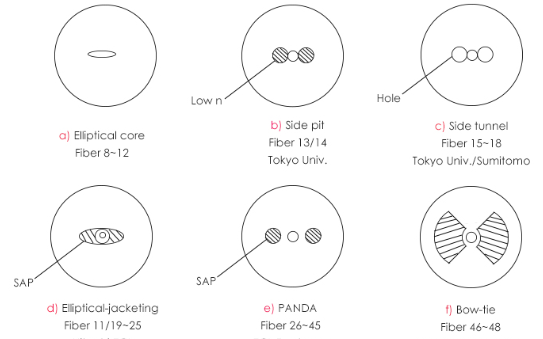 保偏光纖連接器的幾種截面類型