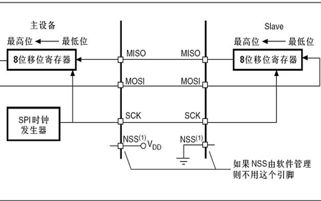 STM32 SPI总线的组成及工作原理详细说明