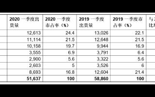 2020年Q1季度全球PC出货量为5160万台,三大厂商共占据65.6%