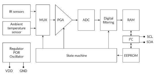 消除微型傳感器IC中外部熱擾動的方案設計