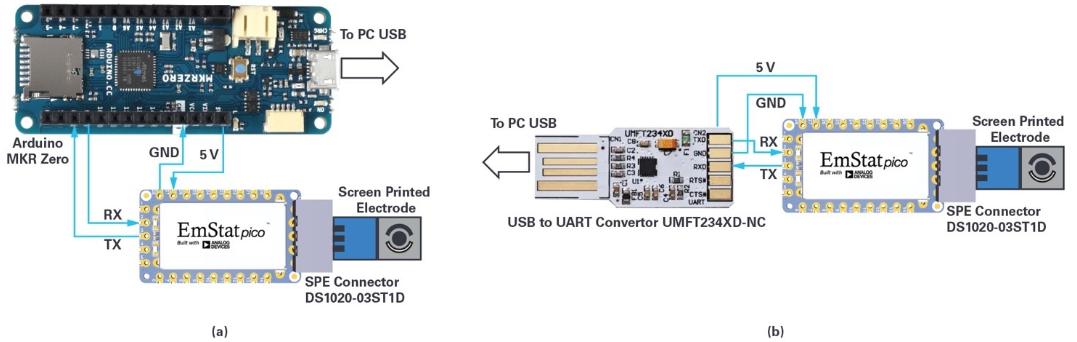 EmStat Pico:支持软件运行的嵌入式小型...
