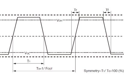 晶体振荡器的输出模式定义