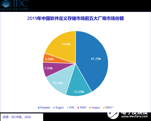 2019年中国SDS实现46.8%增长,华为分布式存储稳居市场第一
