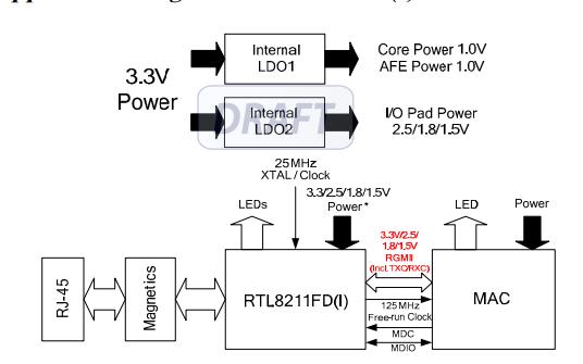 RTL8111F系列以太网收发器的数据手册免费下载