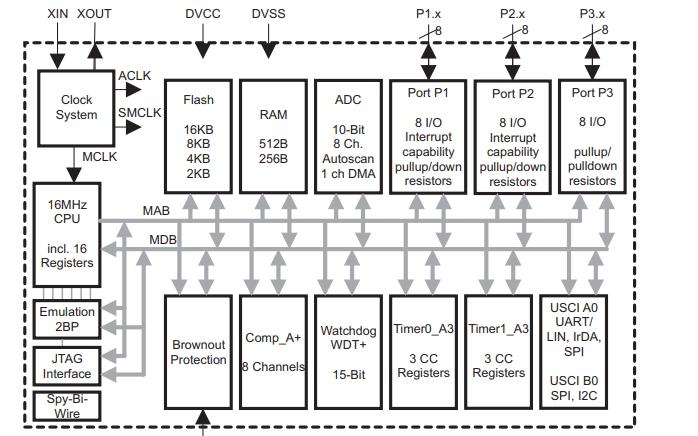 MSP430G2x53和MSP430G2x13超低功耗微控制器數據手冊免費下載