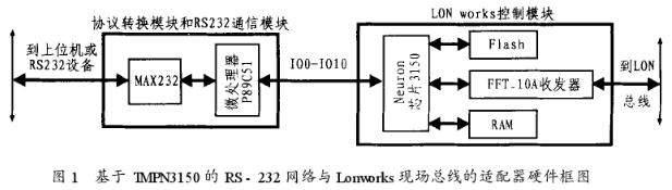 基于TMPN3150芯片的神經元芯片的I/O應用...