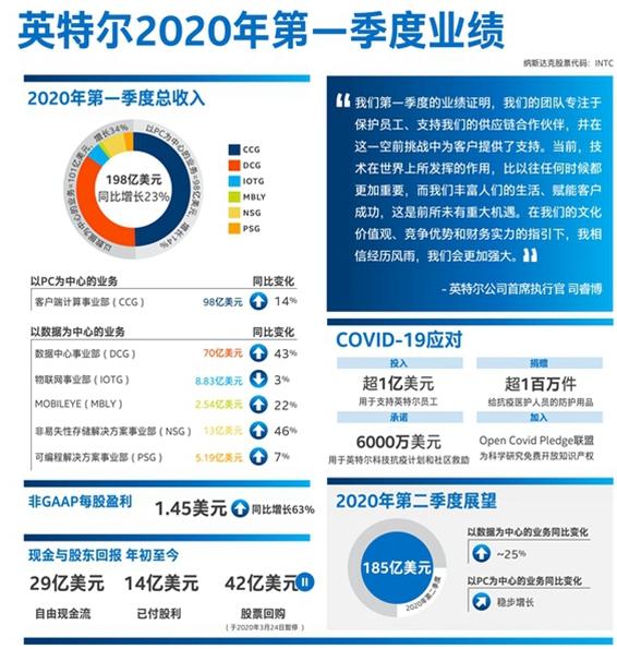 英特尔2020年Q1财报:净利润为57亿美元,与...