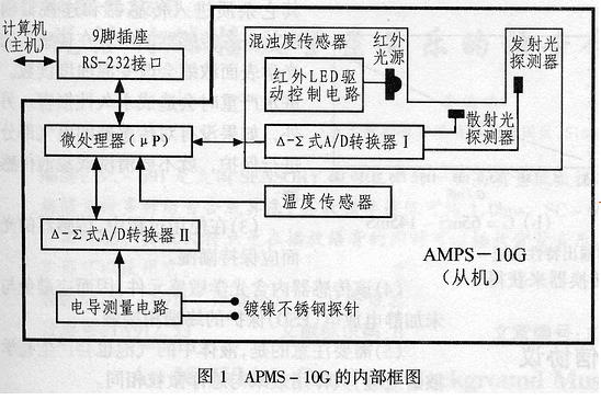 APMS-10G智能化混濁度傳感器的性能、使用注...