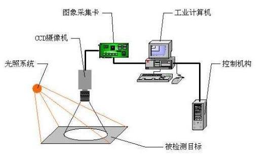 机器视觉助力人工智能会带来什么