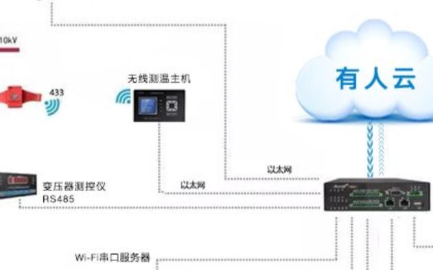 物联网助力配电运维智能化管理