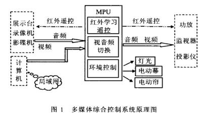 基于Motorola單片機實現多媒體綜合控制系統的設計