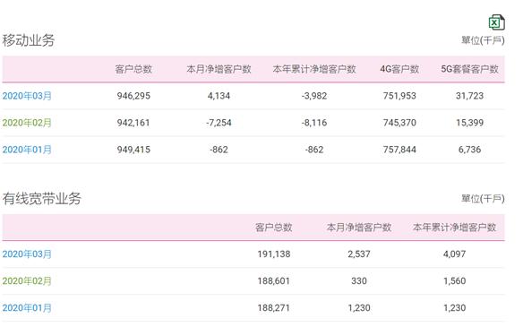 中国移动固网宽带强势增长 5G用户数达到3172.3万