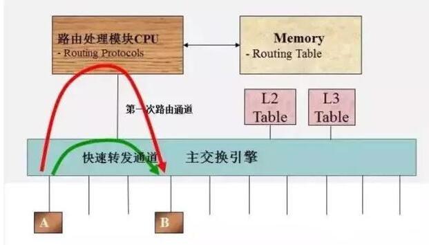 三层交换机与路由器的区别