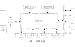 基于STR710FTbZ6与FPGA相结合实现配电自动化终端监测系统的设计
