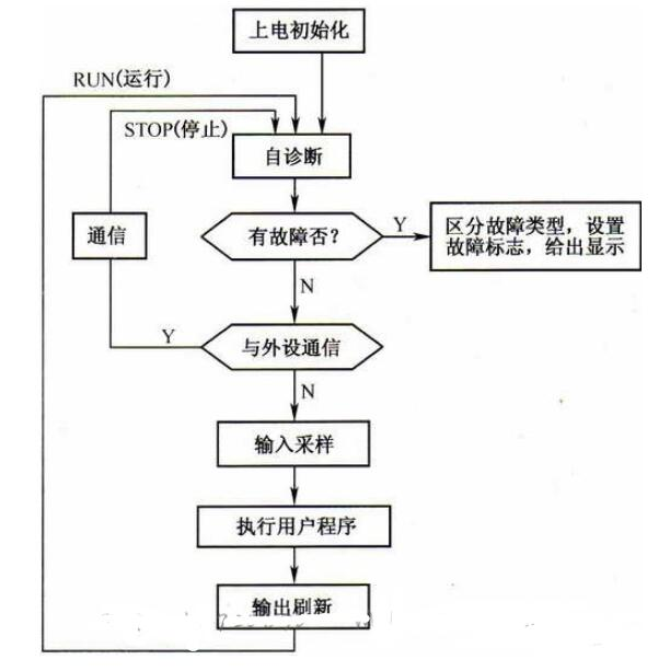 PLC的掃描工作過程