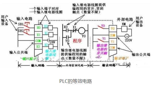 PLC等效電路原理及組成