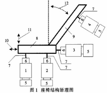 基于C8051F311單片機和霍爾傳感器實現汽車電動座椅控制系統的設計