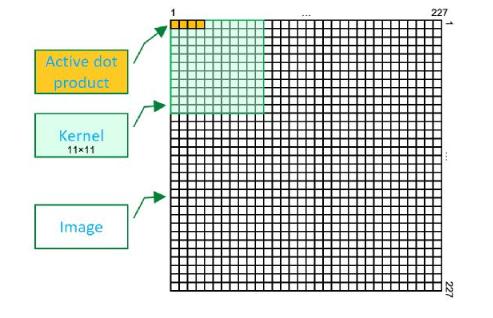 實測!AlexNet卷積核在FPGA占90%資源仍跑750MHz|算力達288萬張圖像/秒