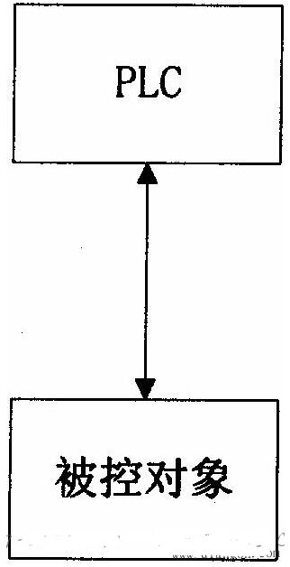PLC构成的三种控制系统
