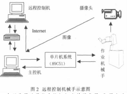 基于Internet远程串口通信实现机械手远程控...