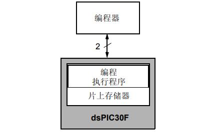 dsPIC30F SMPS的闪存编程规范详细说明