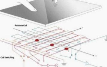 EMR電磁感應技術的簡述及其優缺點的分析
